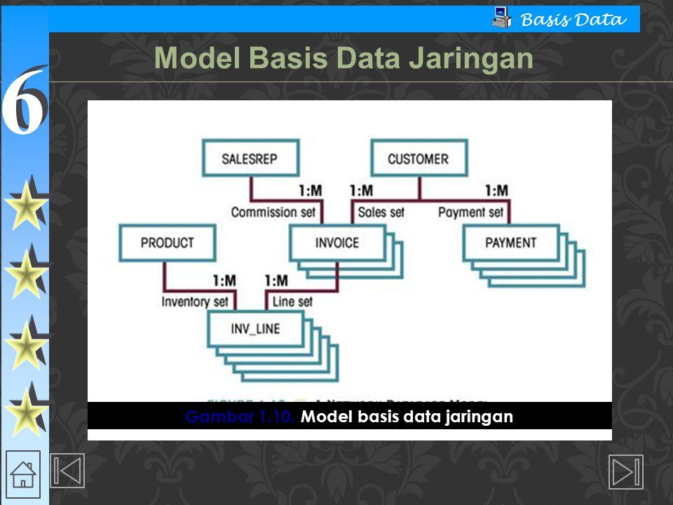Model Basis Data Jaringan