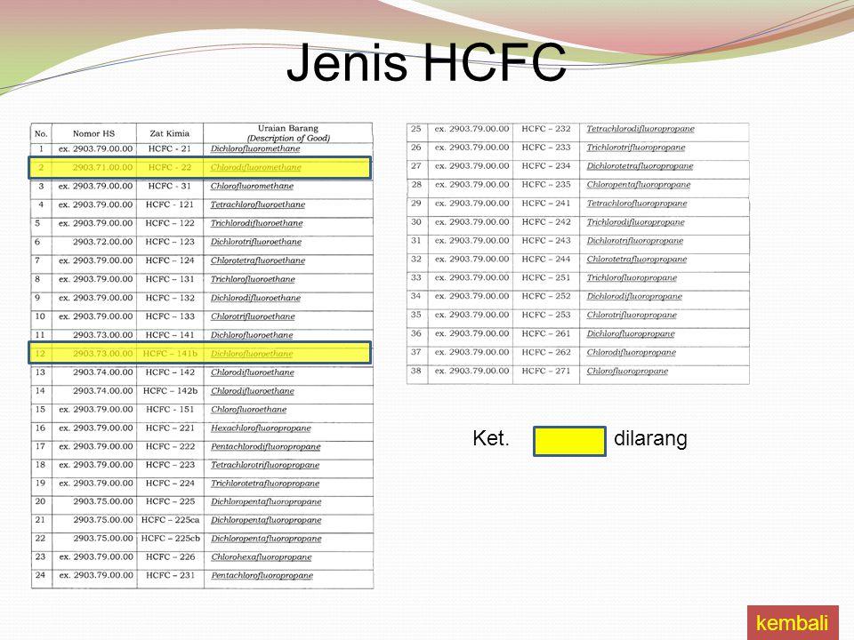 Jenis HCFC Ket. dilarang kembali