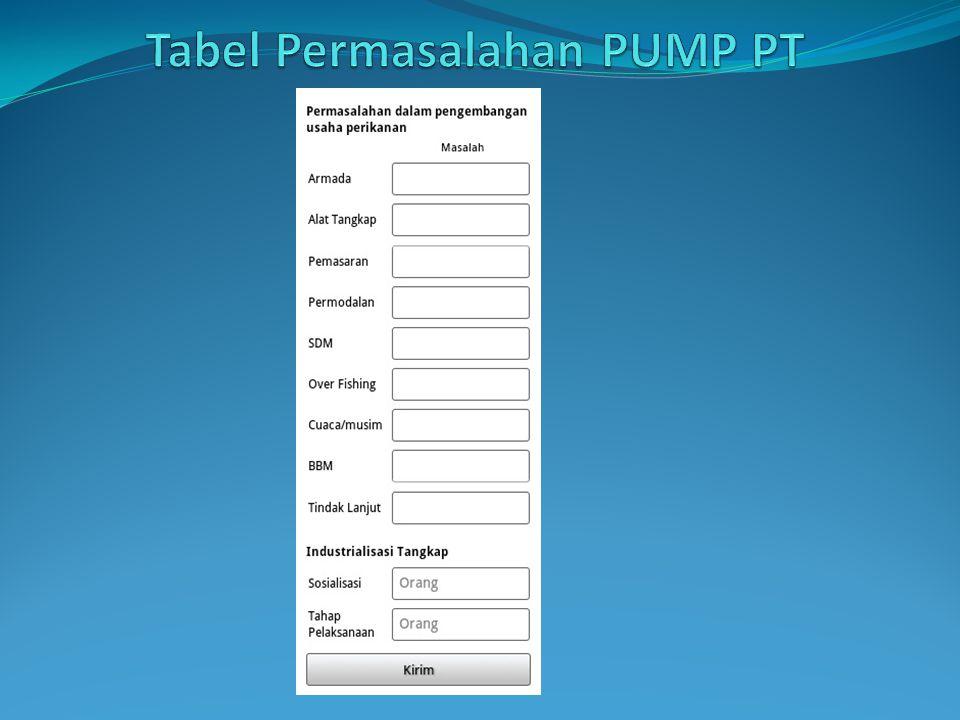 Tabel Permasalahan PUMP PT