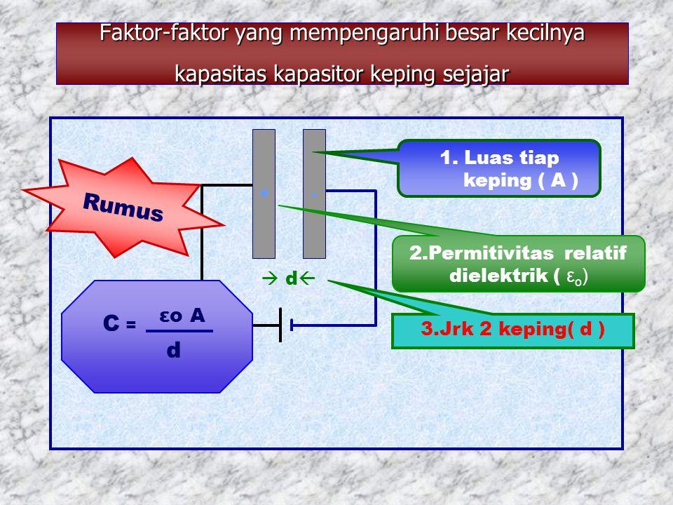 2.Permitivitas relatif dielektrik ( εo)