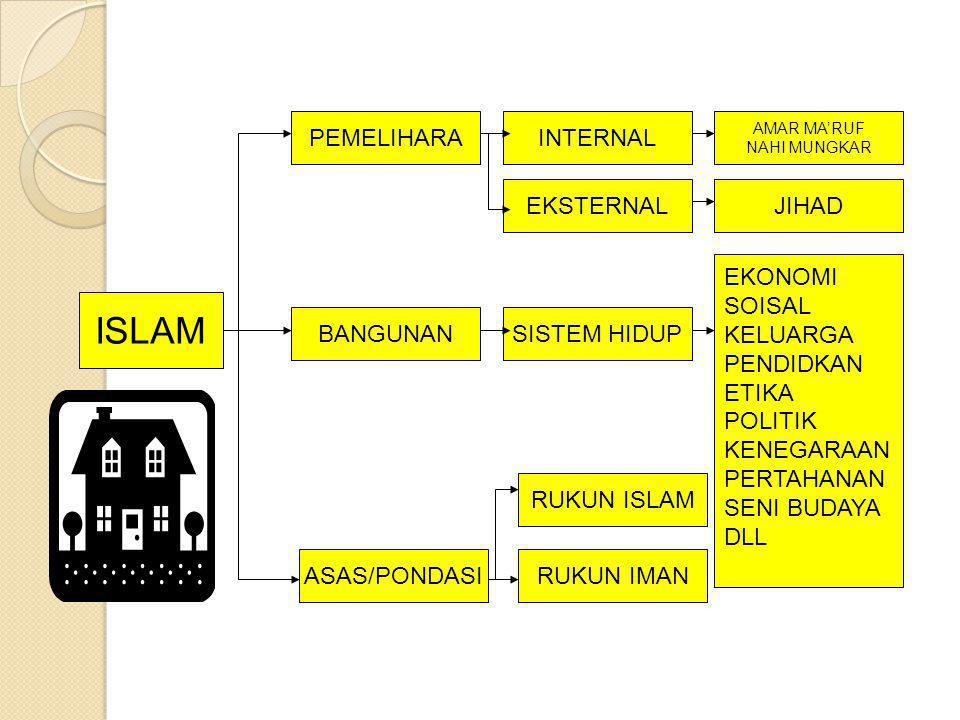ISLAM PEMELIHARA INTERNAL EKSTERNAL JIHAD EKONOMI SOISAL KELUARGA