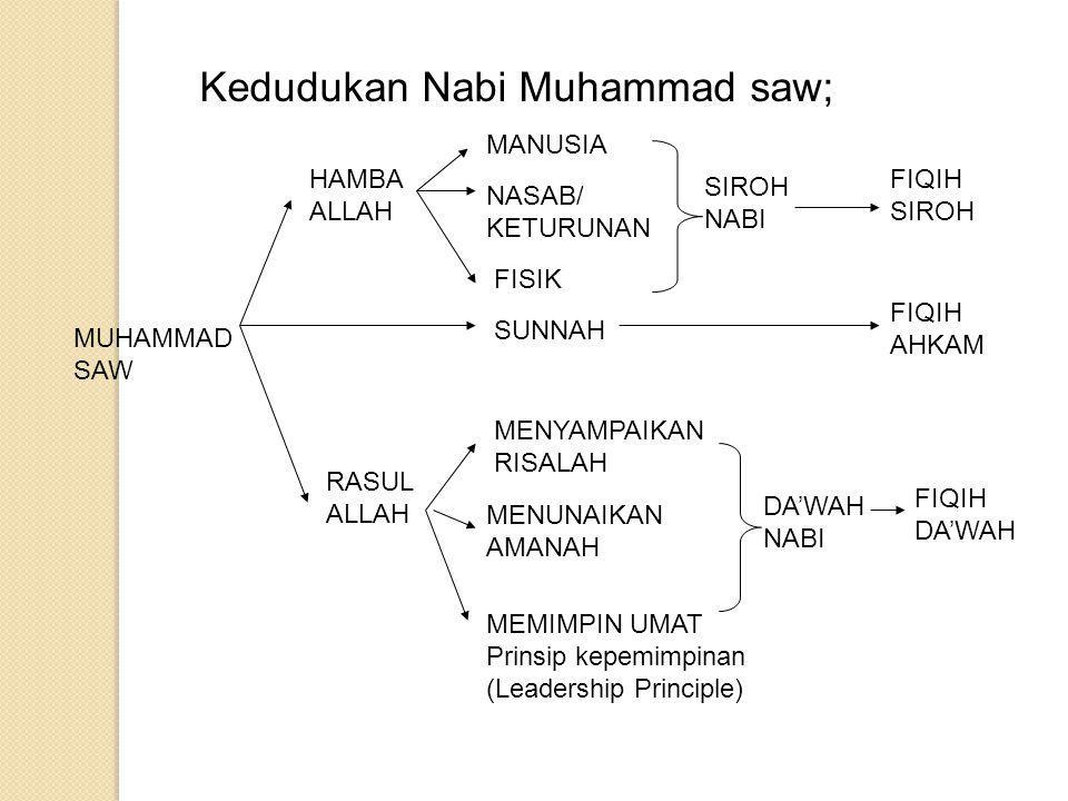 Kedudukan Nabi Muhammad saw;