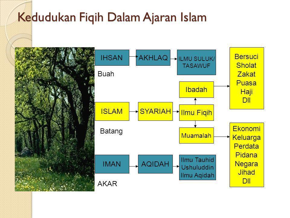 Kedudukan Fiqih Dalam Ajaran Islam