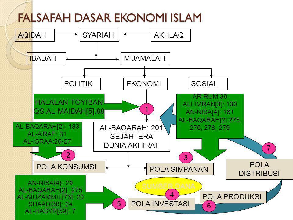 FALSAFAH DASAR EKONOMI ISLAM