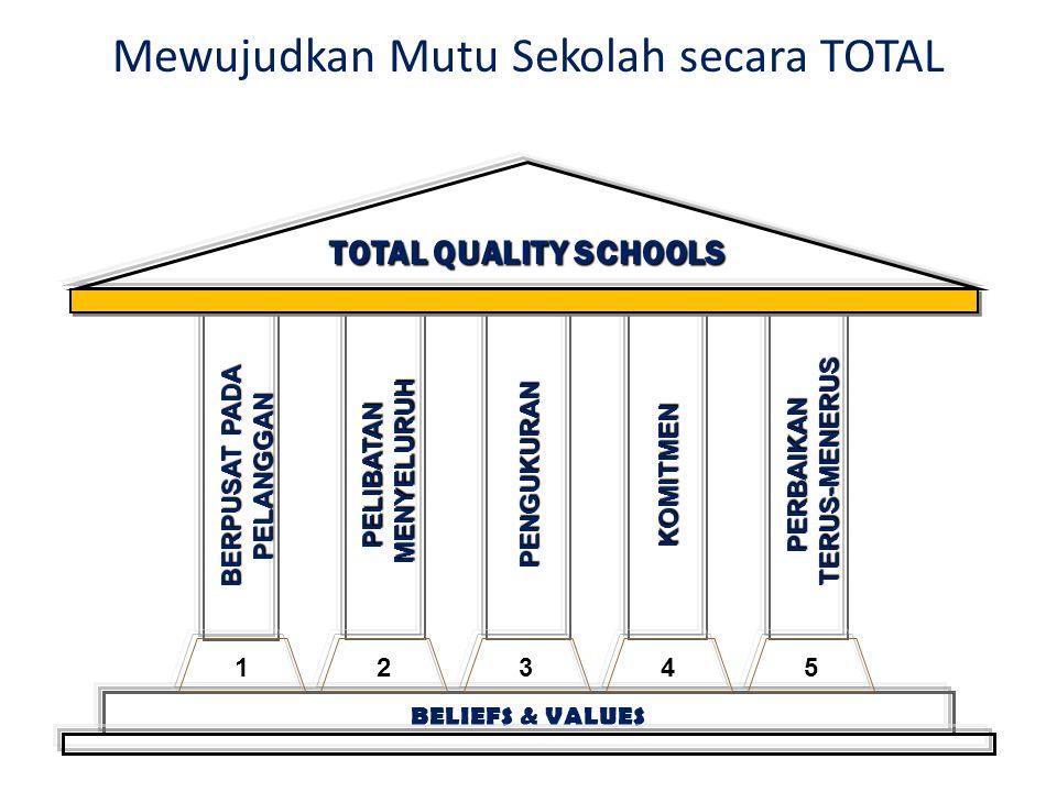 Mewujudkan Mutu Sekolah secara TOTAL