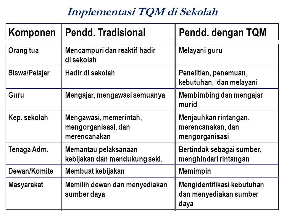 Implementasi TQM di Sekolah