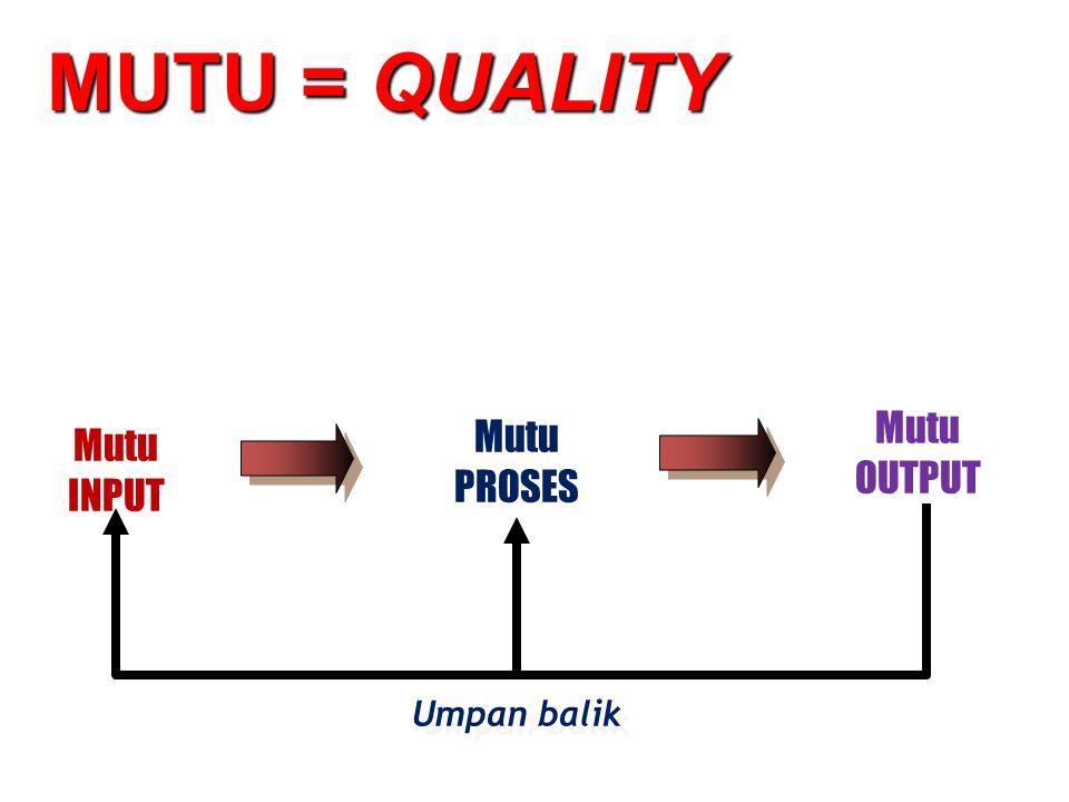 MUTU = QUALITY Mutu OUTPUT Mutu PROSES Mutu INPUT Umpan balik