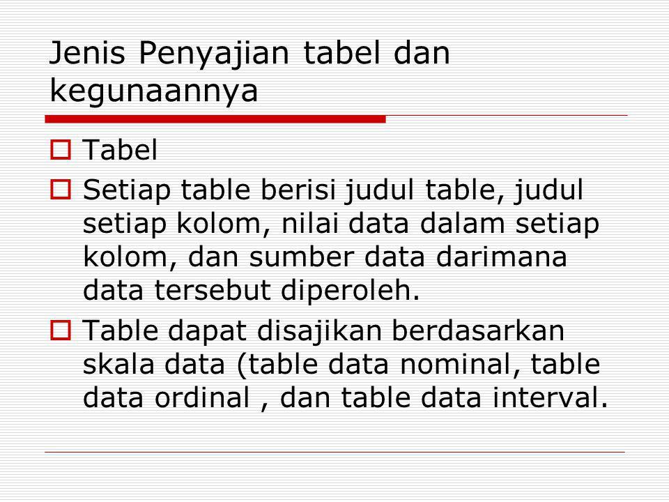 Jenis Penyajian tabel dan kegunaannya