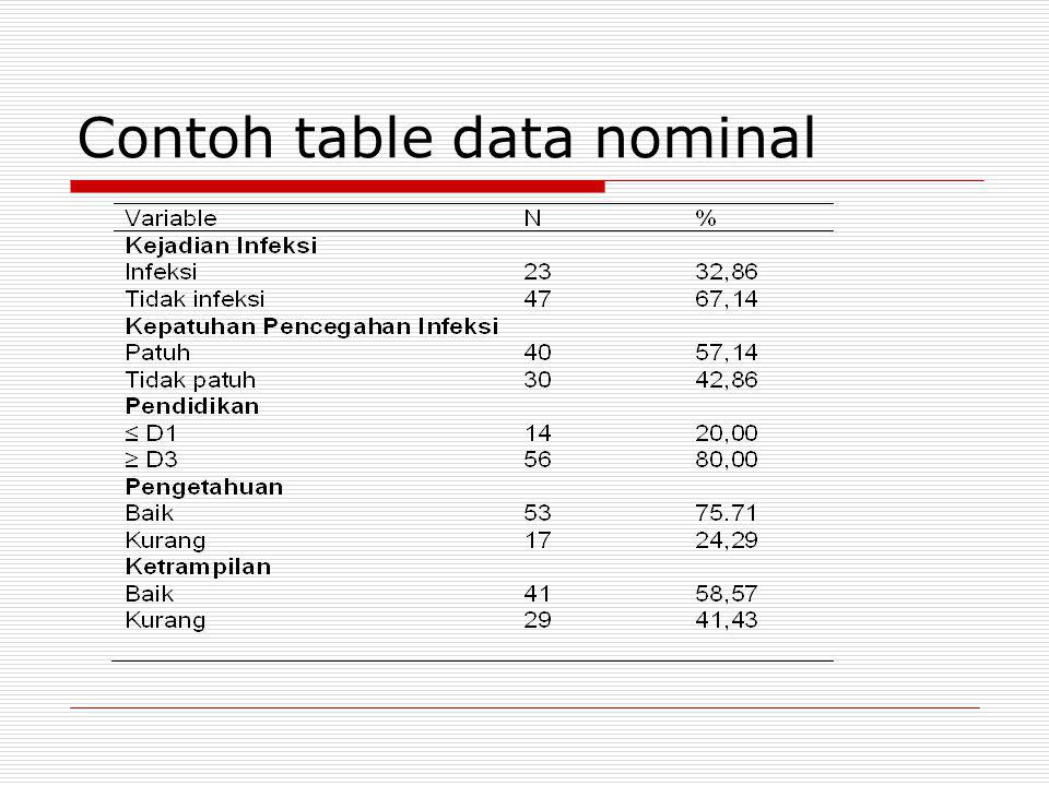 Contoh table data nominal