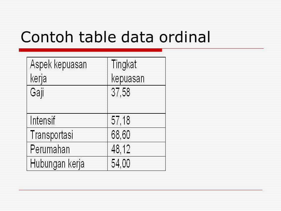 Contoh table data ordinal