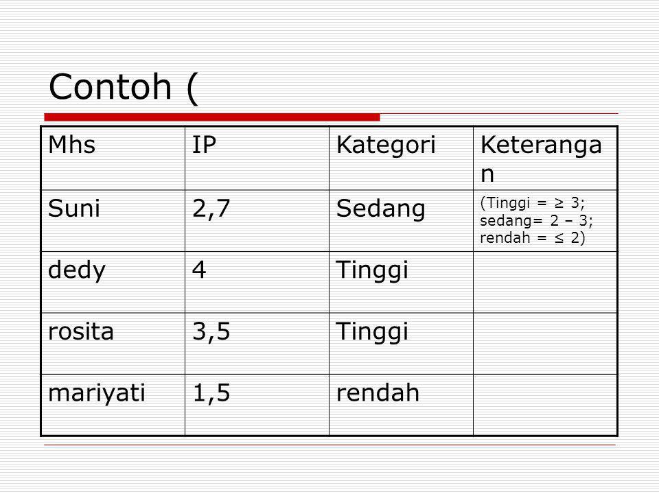 Contoh ( Mhs IP Kategori Keterangan Suni 2,7 Sedang dedy 4 Tinggi