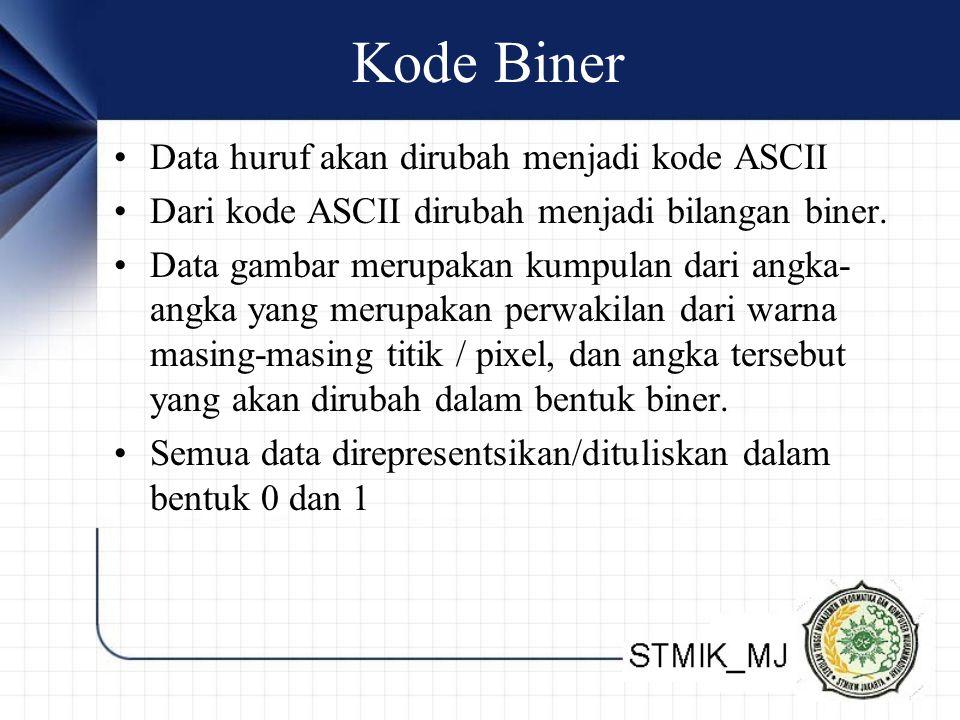 Kode Biner Data huruf akan dirubah menjadi kode ASCII