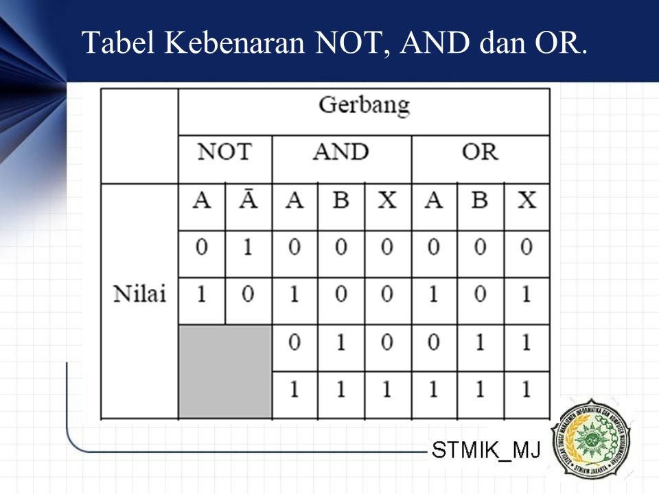 Tabel Kebenaran NOT, AND dan OR.