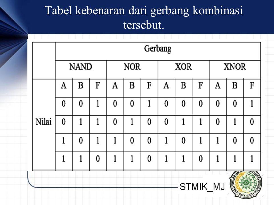 Tabel kebenaran dari gerbang kombinasi tersebut.