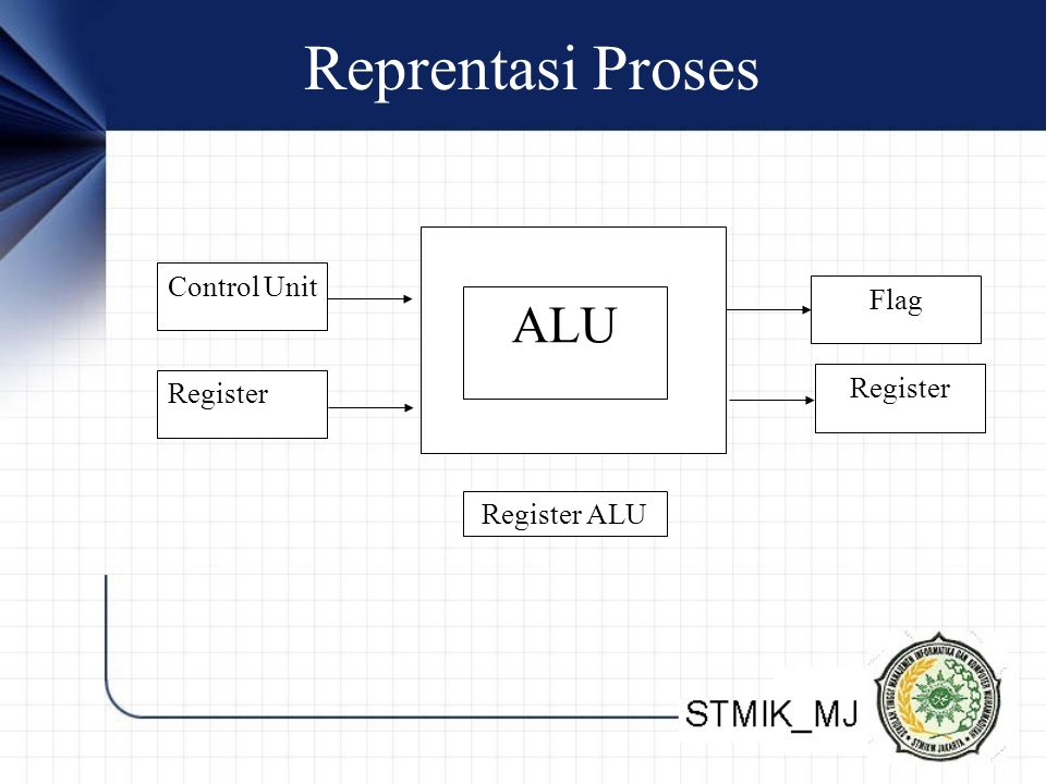 Reprentasi Proses Register ALU Control Unit ALU Flag Register