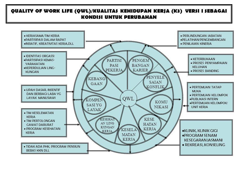 QUALITY OF WORK LIFE (QWL)/KUALITAS KEHIDUPAN KERJA (K3) VERSI I SEBAGAI KONDISI UNTUK PERUBAHAN