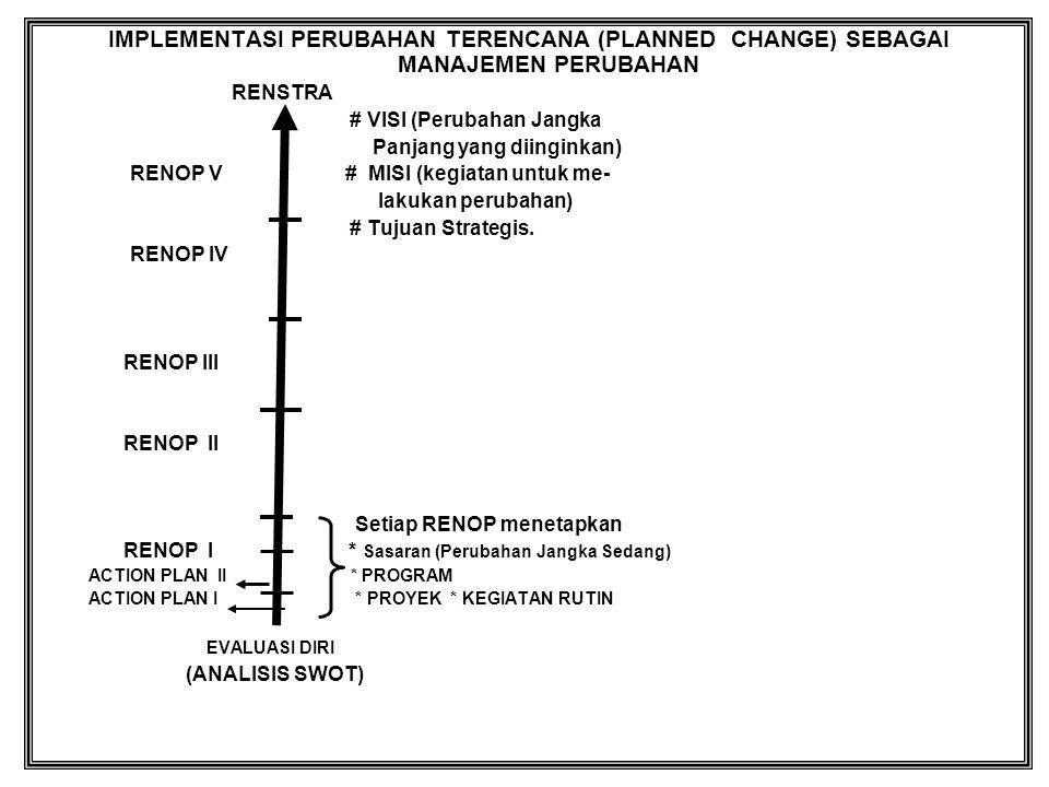 IMPLEMENTASI PERUBAHAN TERENCANA (PLANNED CHANGE) SEBAGAI MANAJEMEN PERUBAHAN