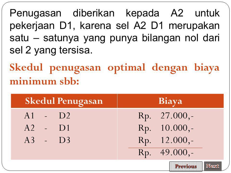 Skedul penugasan optimal dengan biaya minimum sbb: