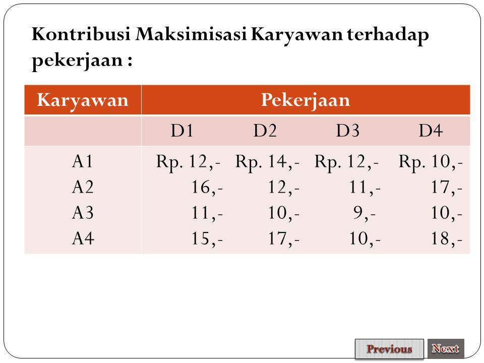 Kontribusi Maksimisasi Karyawan terhadap pekerjaan : Karyawan