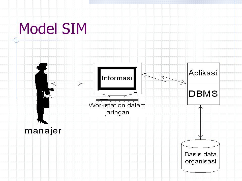 Model SIM