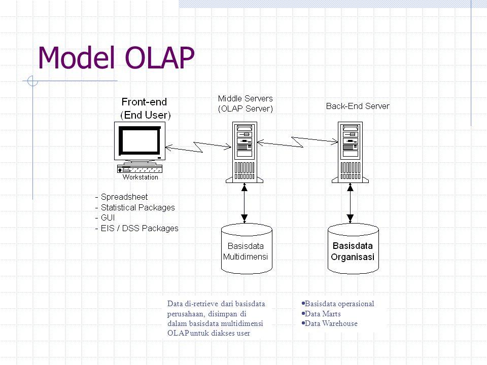 Model OLAP Basisdata operasional Data Marts Data Warehouse
