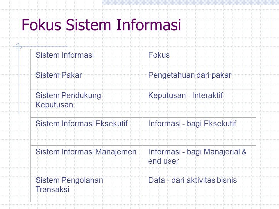 Fokus Sistem Informasi
