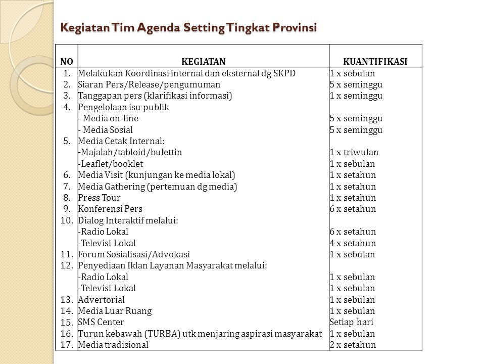 Kegiatan Tim Agenda Setting Tingkat Provinsi