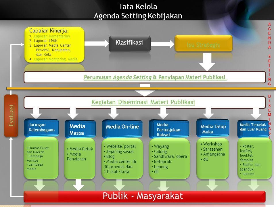 Publik - Masyarakat Tata Kelola Agenda Setting Kebijakan Klasifikasi