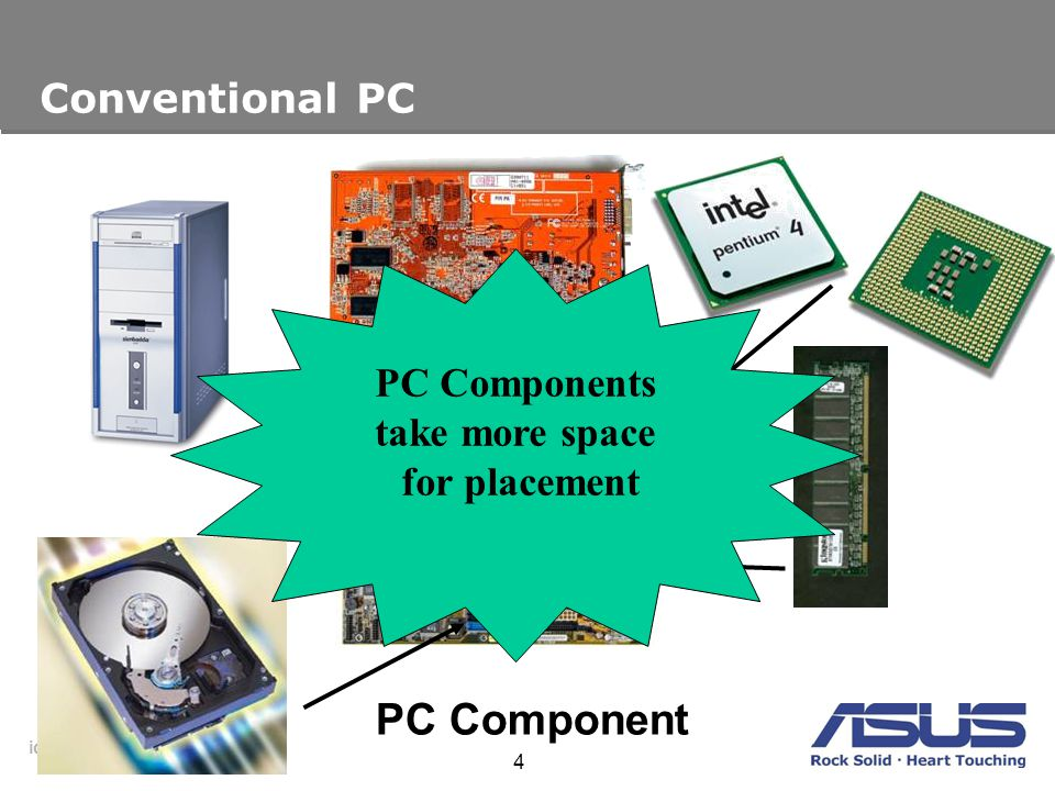 PC Component Conventional PC PC Components take more space