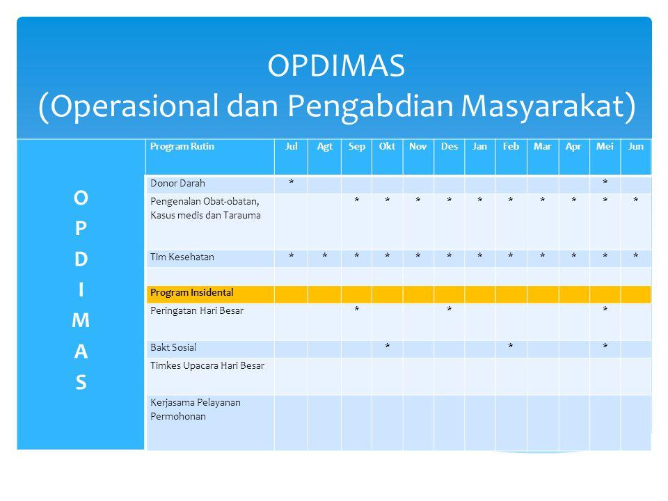 OPDIMAS (Operasional dan Pengabdian Masyarakat)