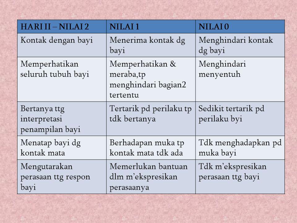 HARI II – NILAI 2 NILAI 1. NILAI 0. Kontak dengan bayi. Menerima kontak dg bayi. Menghindari kontak dg bayi.
