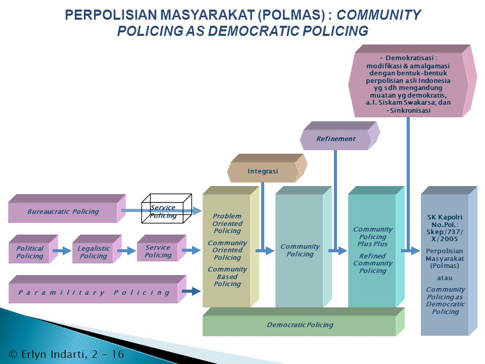 PERPOLISIAN MASYARAKAT (POLMAS) : COMMUNITY POLICING AS DEMOCRATIC POLICING