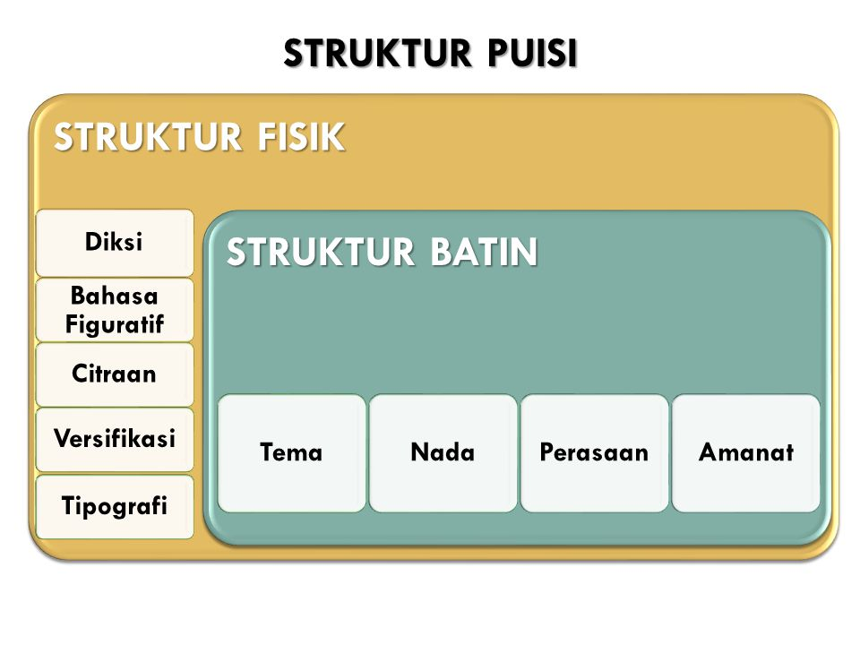 STRUKTUR PUISI STRUKTUR FISIK STRUKTUR BATIN Diksi Bahasa Figuratif