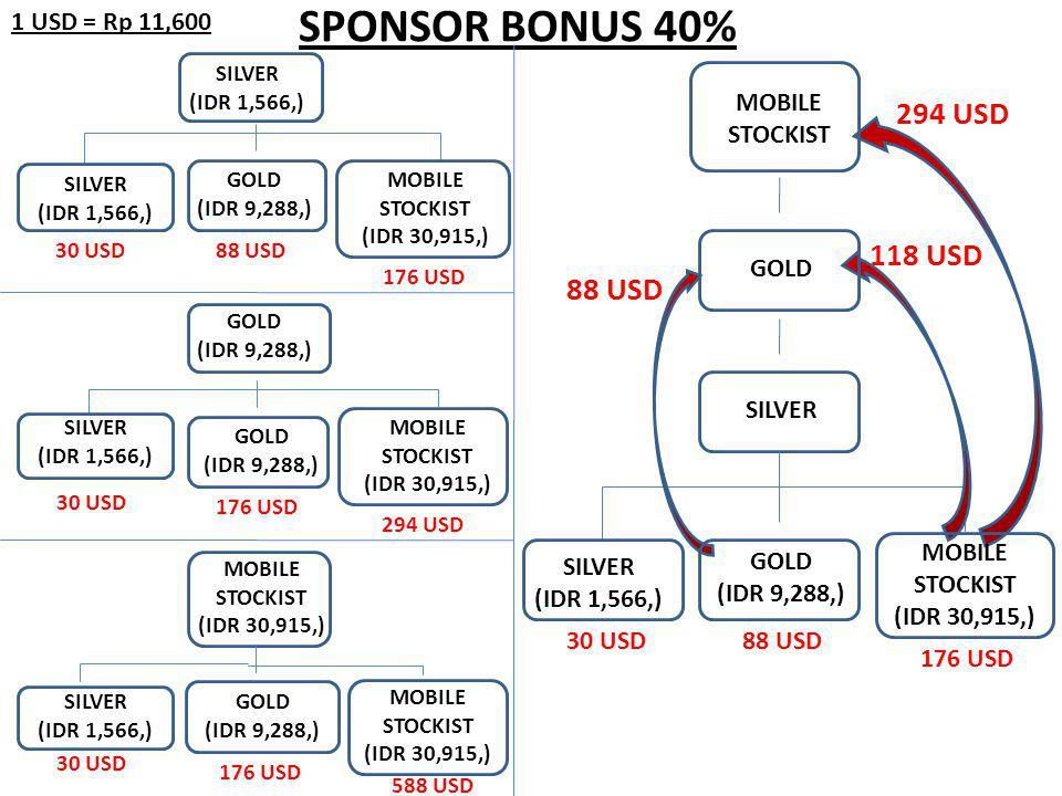 SPONSOR BONUS 40% 294 USD 118 USD 88 USD 1 USD = Rp 11,600