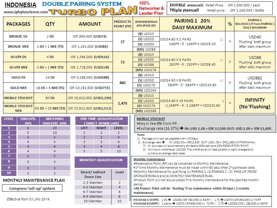 TURBO PLAN INDONESIA DOUBLE PAIRING SYSTEM PACKAGES QTY AMOUNT