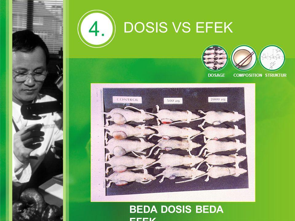 4. DOSIS VS EFEK DOSAGE COMPOSITION STRUKTUR BEDA DOSIS BEDA EFEK