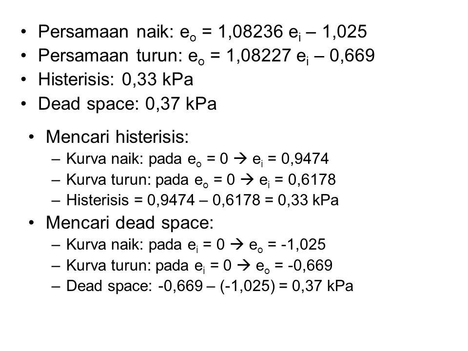 Persamaan naik: eo = 1,08236 ei – 1,025