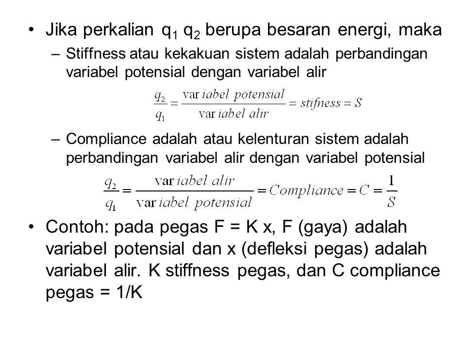 Jika perkalian q1 q2 berupa besaran energi, maka