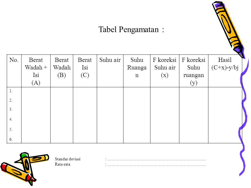 Tabel Pengamatan : No. Berat Wadah + Isi (A) Wadah (B) Isi (C)