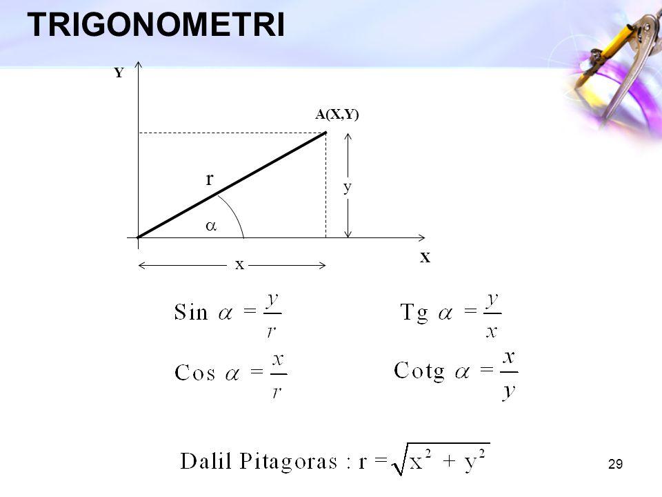 TRIGONOMETRI Y A(X,Y) r y a X x