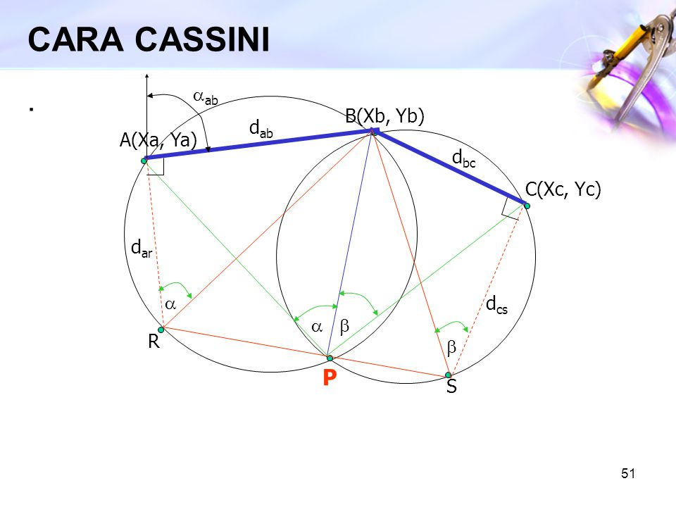 CARA CASSINI . P aab B(Xb, Yb) dab A(Xa, Ya) dbc C(Xc, Yc) dar a dcs a