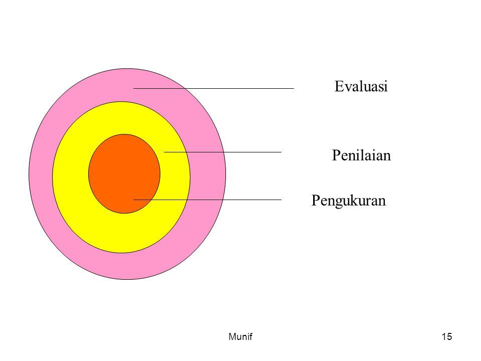 Evaluasi Penilaian Pengukuran Munif