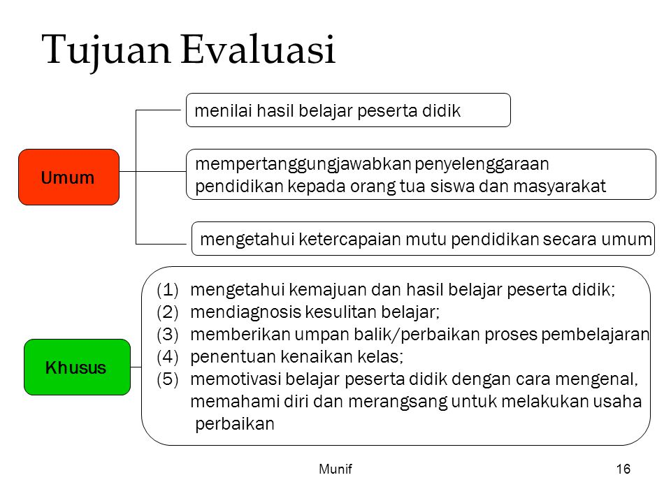 Tujuan Evaluasi menilai hasil belajar peserta didik