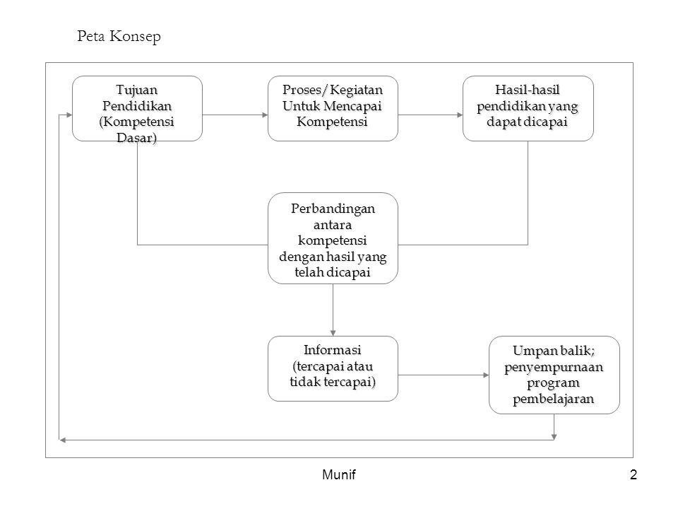 Peta Konsep Tujuan Pendidikan (Kompetensi Dasar)