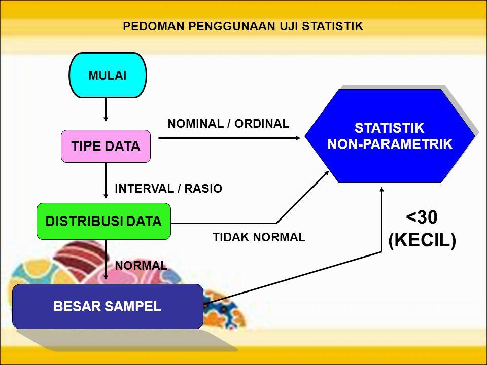 <30 (KECIL) STATISTIK NON-PARAMETRIK TIPE DATA DISTRIBUSI DATA