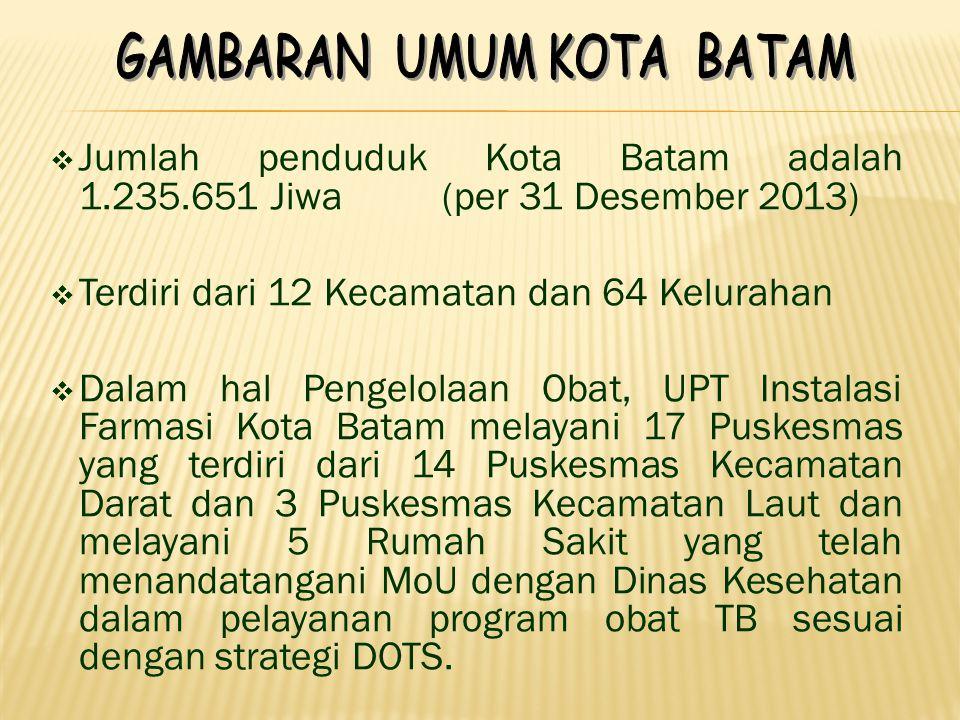 Terdiri dari 12 Kecamatan dan 64 Kelurahan