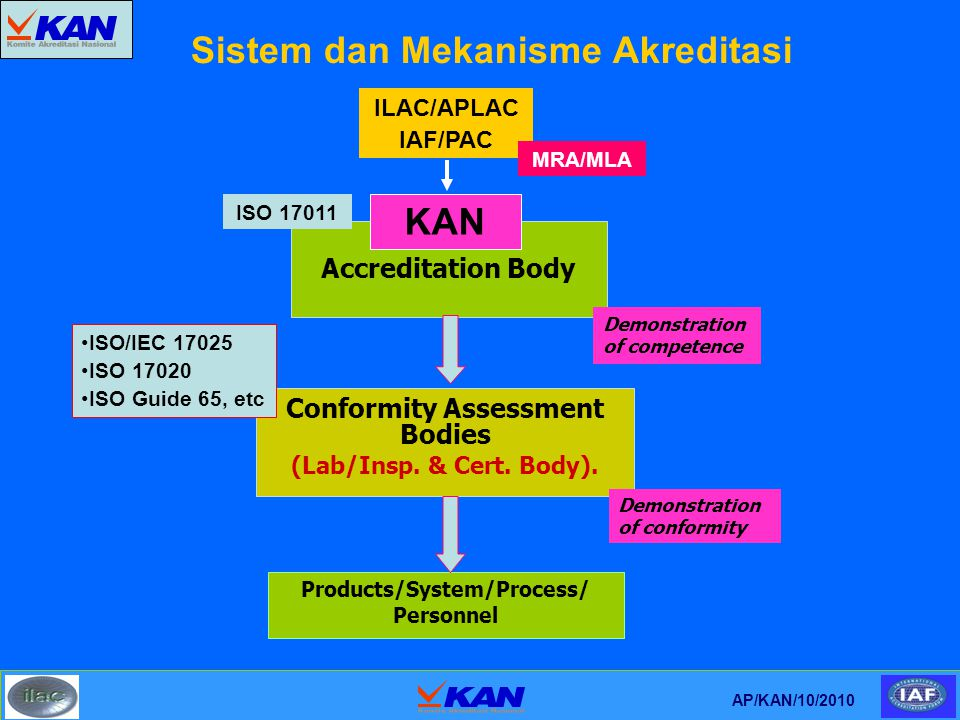 Sistem dan Mekanisme Akreditasi