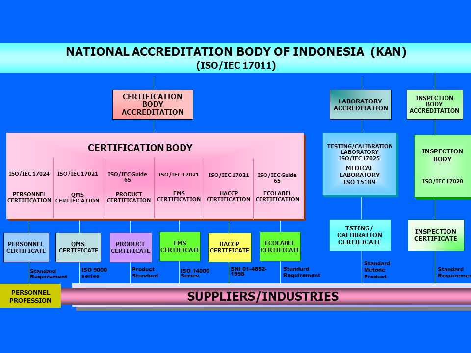 SUPPLIERS/INDUSTRIES NATIONAL ACCREDITATION BODY OF INDONESIA (KAN)