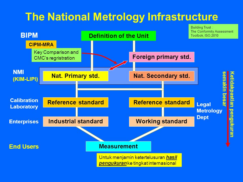 The National Metrology Infrastructure