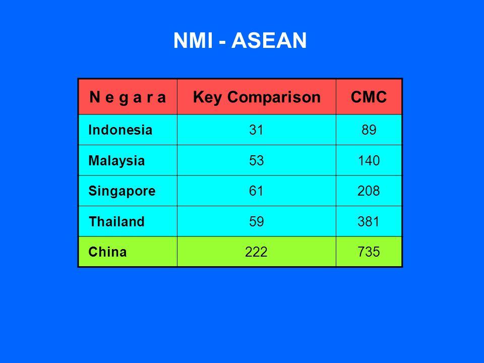 NMI - ASEAN N e g a r a Key Comparison CMC Indonesia 31 89 Malaysia 53